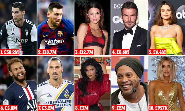 Cristiano Ronaldo tops Instagrammers earning list of 2019